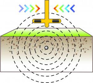 Full Signal Gradient Example 1