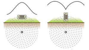 Cylindrical signal