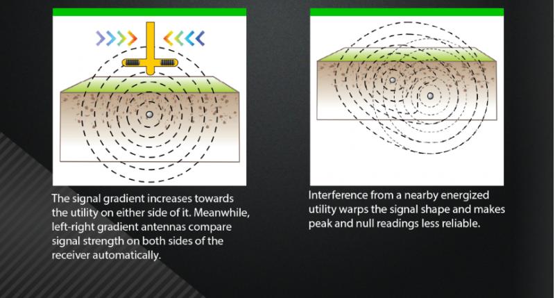 Signal Gradient Examples