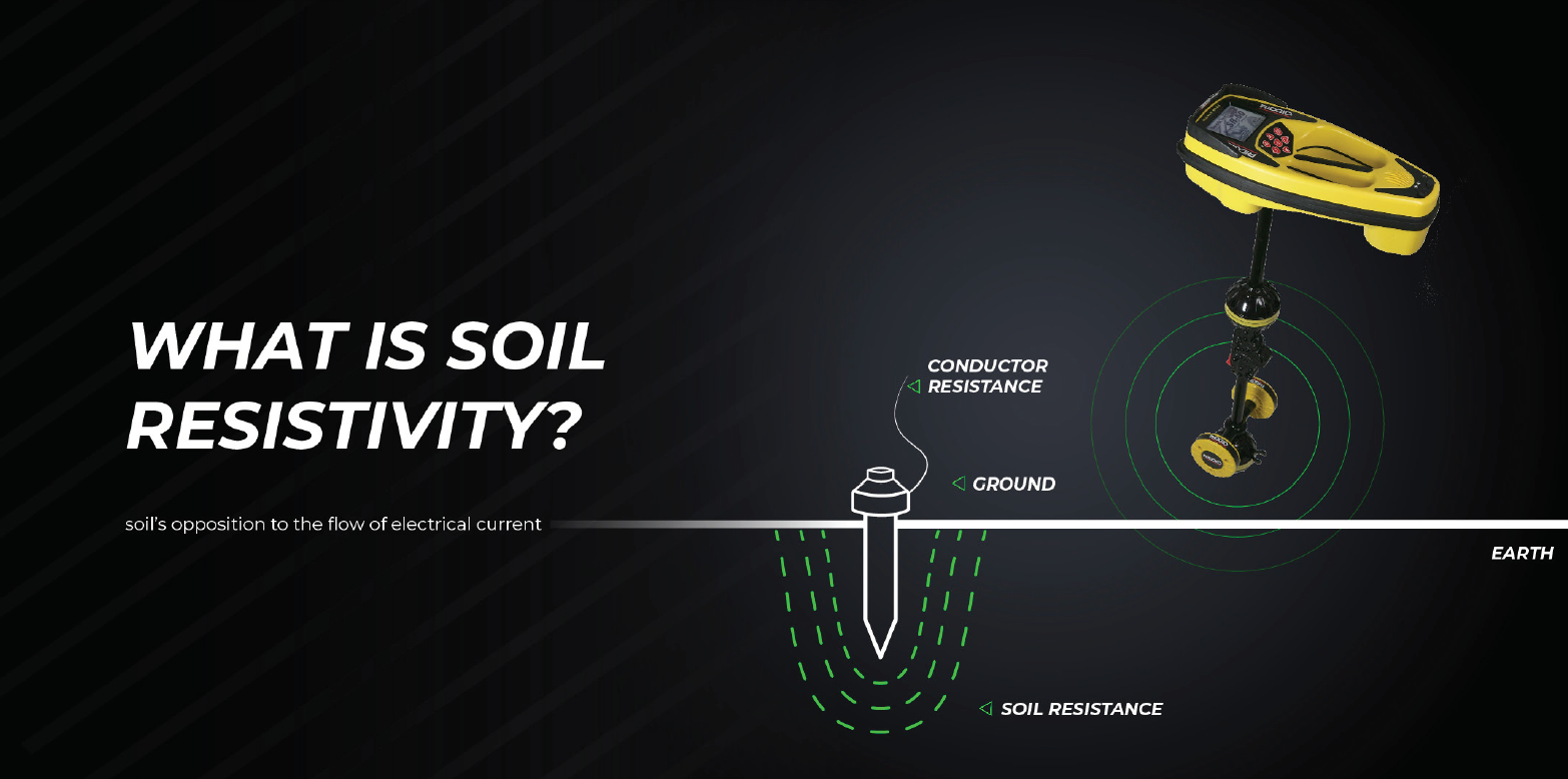 What is soil resistivity?